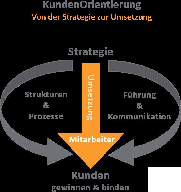 Schema: Von der Stategie bis zu Umsetzung